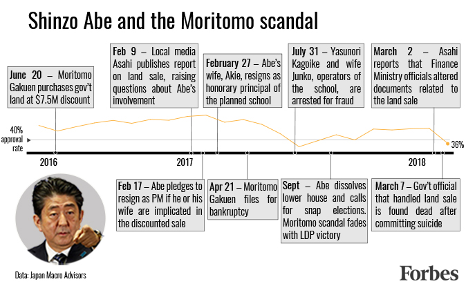 Abe and the Moritomo scandal